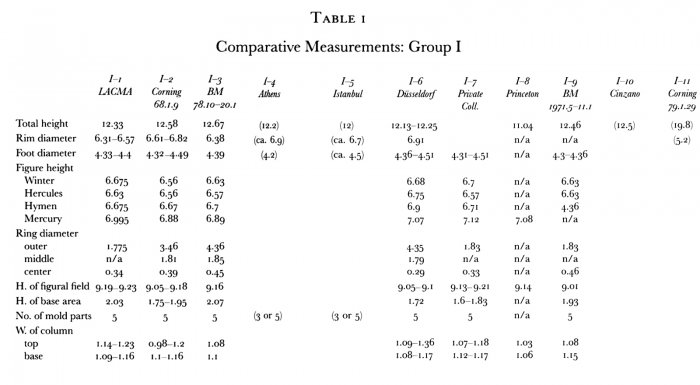 Table 1: Comparative Measurements, Group I