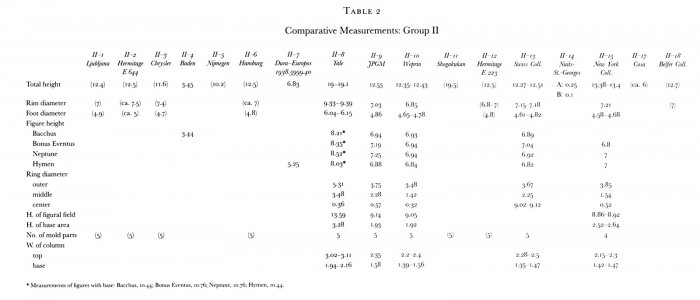 Table 2: Comparative Measurements, Group II