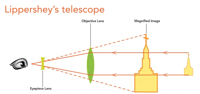 Lippershey's telescope illustration