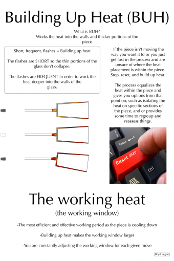 Illustration: Building Up Heat
